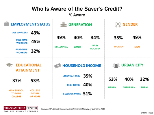 Who is aware of the IRS Saver's Credit | 20th TCRS Annual Retirement Survey