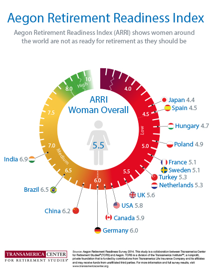 Retirement Readiness Index for Women Globally