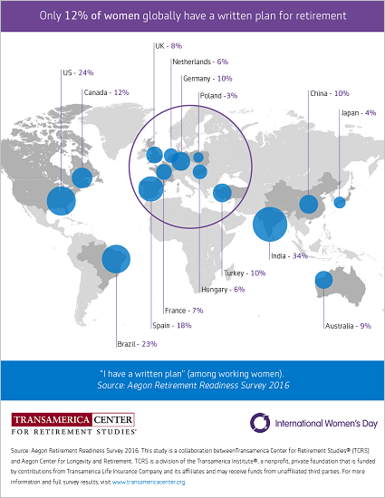 Proportion of Women with a Written Plan in 15 Countries