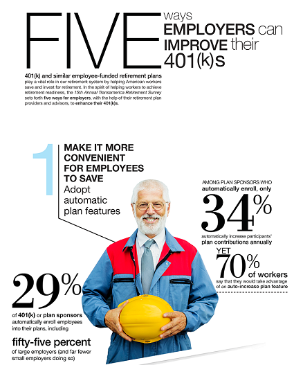 Five Ways for Employers to Improve 401(k)s