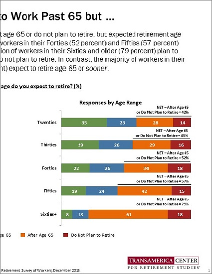Expected Retirement Age by Age Ranges