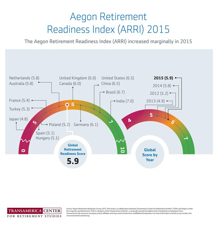 TCRS2015_Infographic1_Aegon_Retirement_Readiness_Index_ARRI