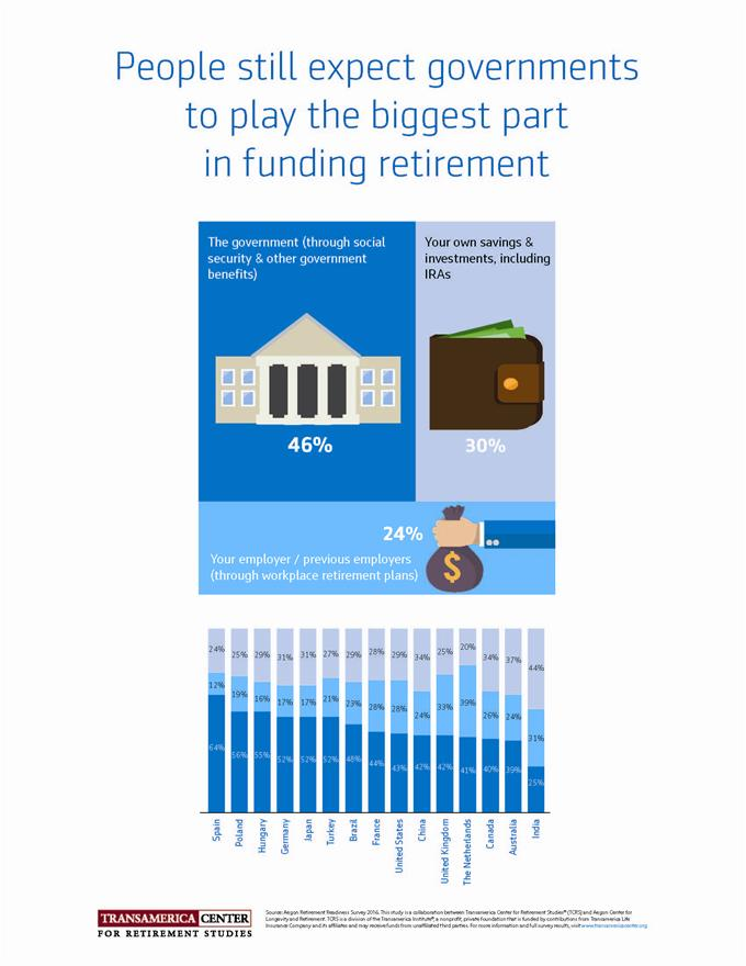 TCRS2016_I_Funding-retirement