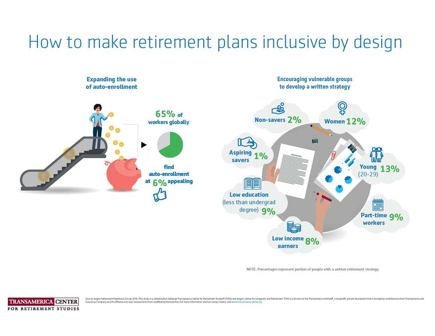 TCRS2016_I_Retirement-plans-inclusive-design