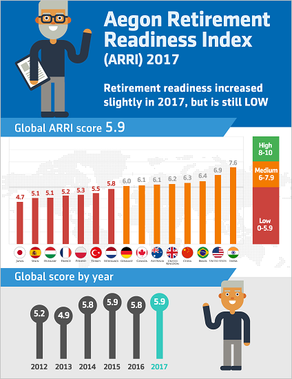 Aegon Retirement Readiness 2017