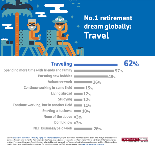 Global retirement aspirations