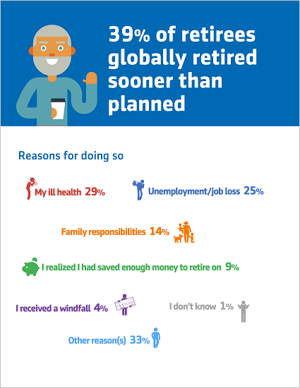 Reasons why retirees globally retired early