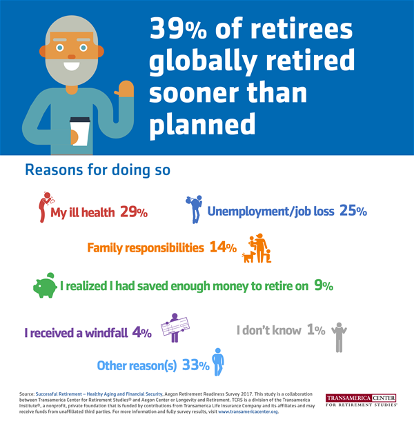 TCRS2017_I_Reasons_why_retirees_retired_early