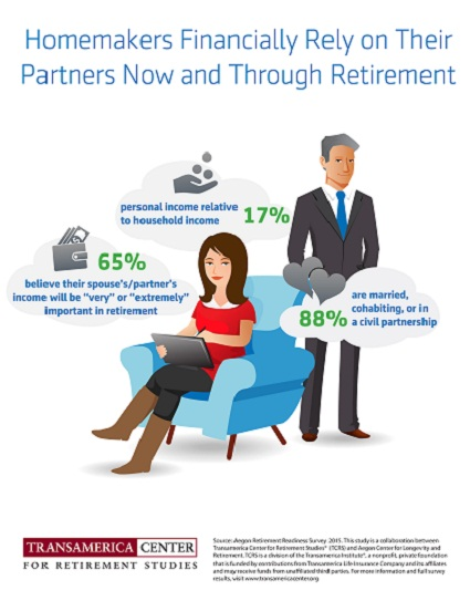 Homemakers Financially Rely on Partners