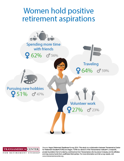 Retirement Aspirations of Women Globally