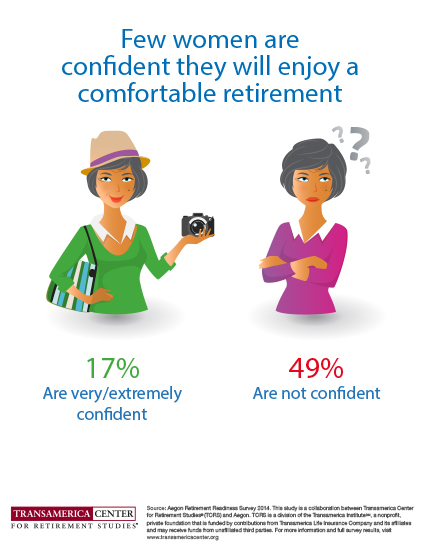 Retirement Confidence of Women Globally