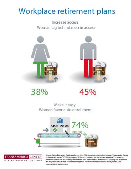 Women Lag Men in Workplace Retirement Plans