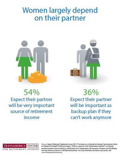 Retirement Income Will Be Shared by Spouses