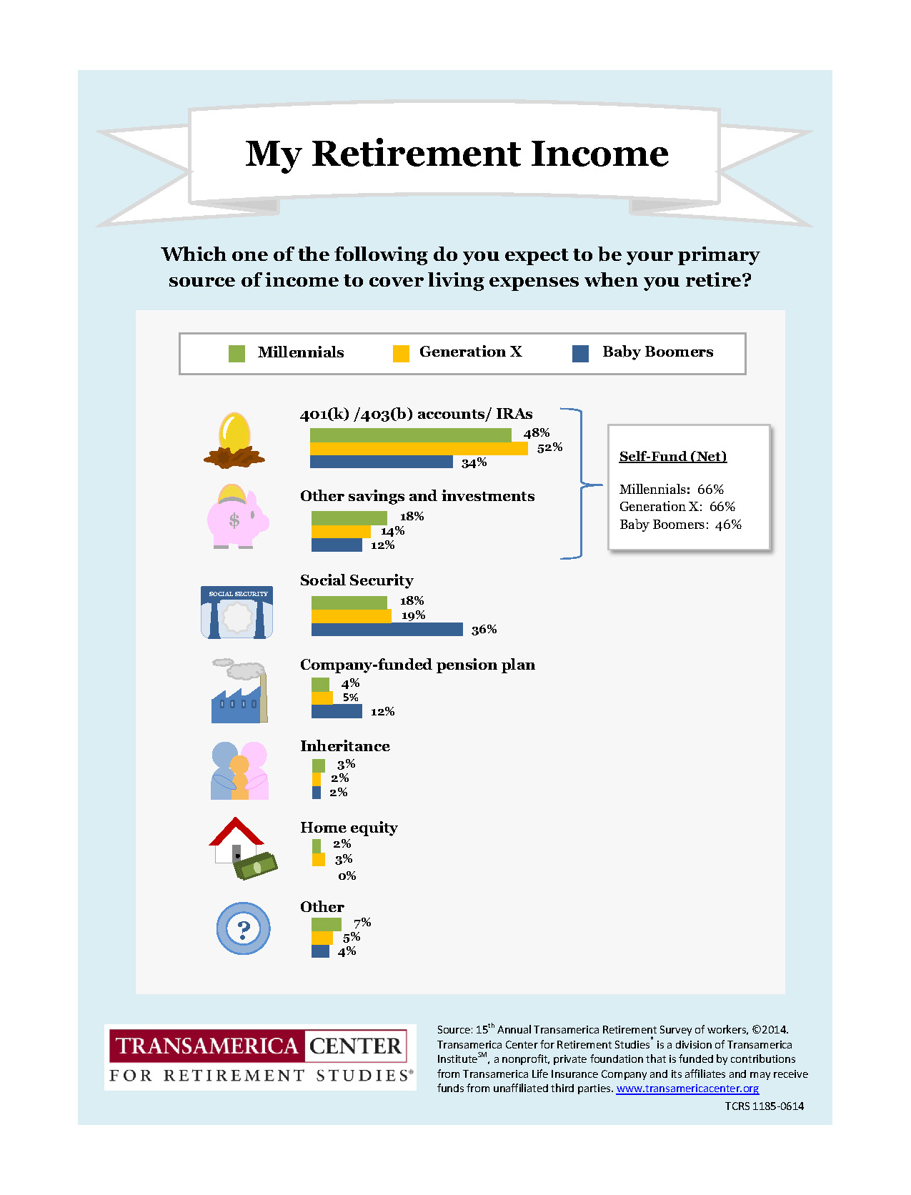 TCRS2013_I_Primary_Source_of_Retirement_Income