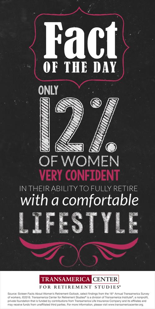 TCRS2016_I_12%_women_very_confident