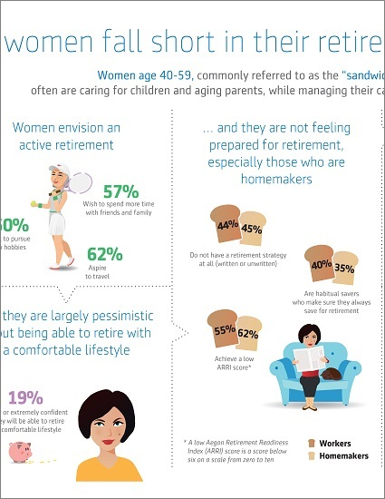 Globally Busy Women Fall Short on Retirement Planning