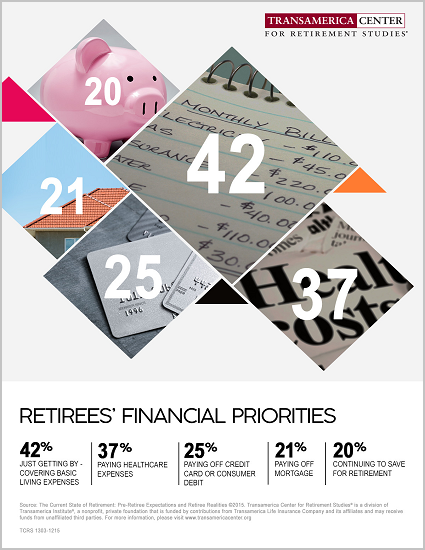 Retirees' Financial Priorities