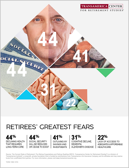 Retirees' Greatest Fears