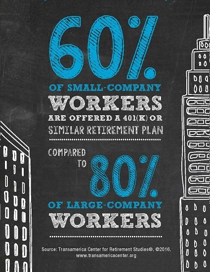 Access to a Retirement Plan at the Workplace by Company Size