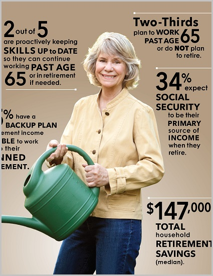 Perceptions of Retirement - Baby Boomers