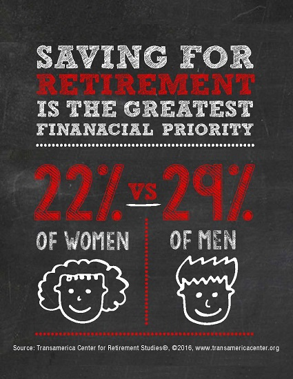 Greatest Financial Priority Right Now by Gender