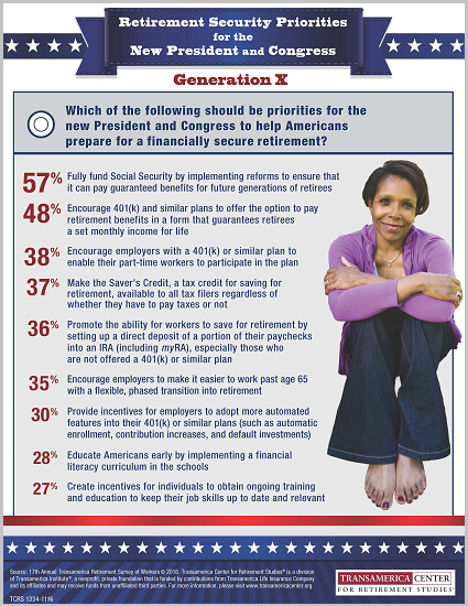 Retirement Priorities for the New Congress and President Generation X