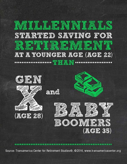 Age Started Saving for Retirement by Generation