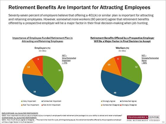 Retirement Benefit Are Important for Attracting Employees - TCRS 20th Annual Retirement Survey
