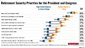 Educational Attainment Retirement Security Priorities | TCRS 20th Annual Retirement Survey