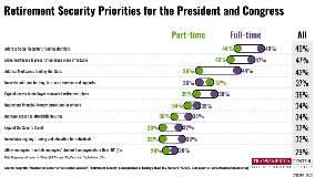 Employment Status Retirement Security Priorities | TCRS 20th Annual Retirement Survey