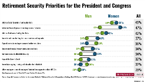 Gender Retirement Security Priorities | TCRS 20th Annual Retirement Survey