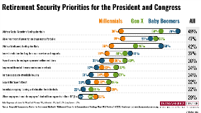 Generations Retirement Security Priorities | TCRS 20th Annual Retirement Survey