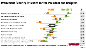 TLGBTQ Status Retirement Security Priorities | TCRS 20th Annual Retirement Survey