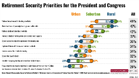 Urbanicity Retirement Security Priorities | TCRS 20th Annual Retirement Survey